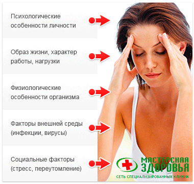 Сильные боли желудка лечение